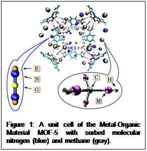 Text Box:    Figure 1: A unit cell of the Metal-Organic Material MOF-5 with sorbed molecular nitrogen (blue) and methane (gray).
